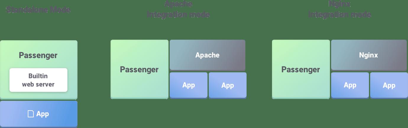 Integration modes - Passenger Library