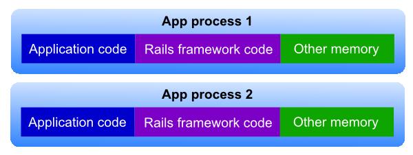 Spawn methods explained - Ruby - Passenger Library