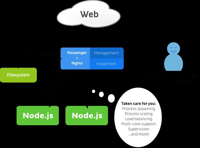 Understanding Passenger - Passenger + Node js basics