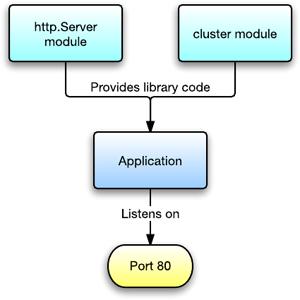 Understanding Passenger - Passenger + Node js basics - Passenger Library