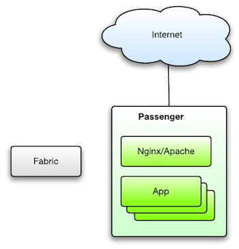 Understanding Passenger - Passenger + Python basics